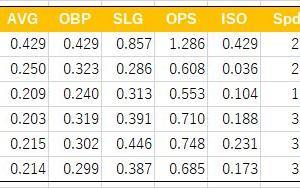 2020年の廣岡の長打率はジャイアンツならば4番目