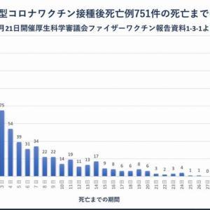 ワクチン接種後751件の死亡までの期間グラフの波をどう見るか