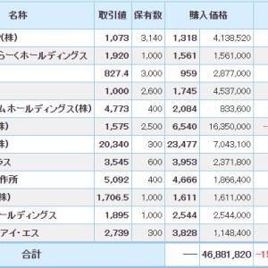 マイナス1144万円_| ̄|● & 東急全株売却