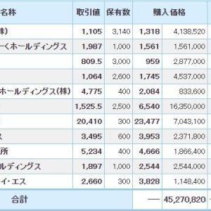 マイナス1123万円_| ̄|●