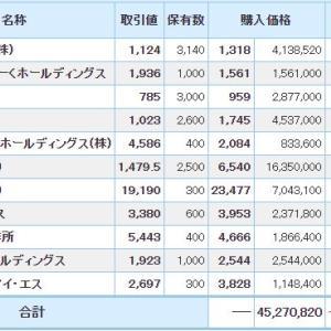 マイナス1177万円_| ̄|●