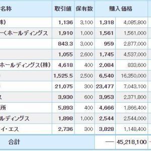 マイナス1064万円_| ̄|●