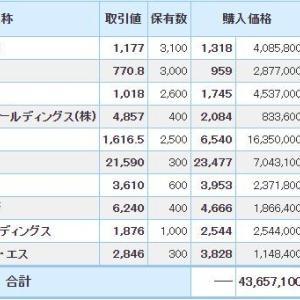 マイナス1117万円_| ̄|●