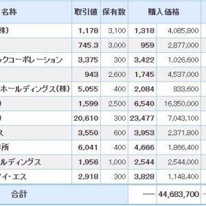 マイナス1188万円_| ̄|●