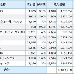 マイナス946万円_| ̄|●