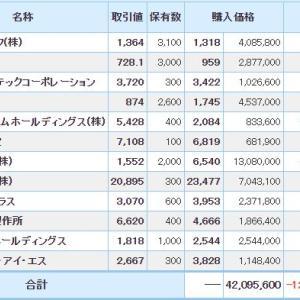マイナス1013万円_| ̄|●