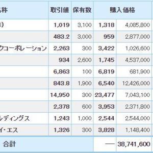 マイナス6842万円_| ̄|●