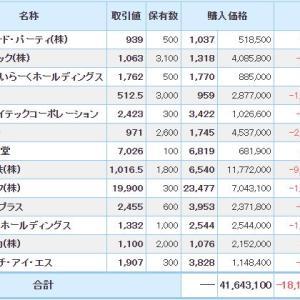 マイナス6718万円_| ̄|●と関西電力追加買い