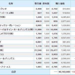 マイナス6219万円_| ̄|●