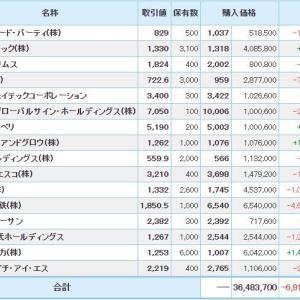 マイナス5952万円_| ̄|● & 協和エクシオ全株売却