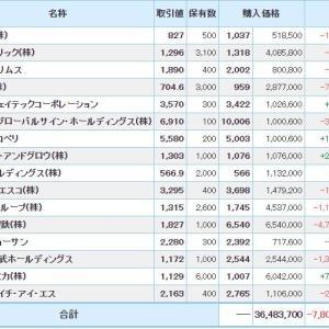 マイナス5881万円_| ̄|●
