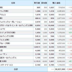 マイナス5878万円_| ̄|●