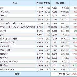 マイナス5855万円_| ̄|● & 日本製鉄損切2021 その七