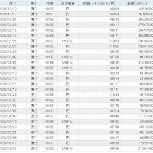 【米国株・SOXL 半導体3倍ブル】売買履歴です!