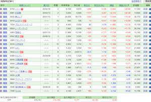 【とむ日本株厳選ファンド】前回更新から丁度一か月、成績は・・??