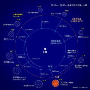 【星使いの時刻表】火星牡羊座入り~ビジョンを描き、スタートさせる