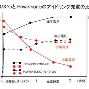 12Vにはコスパ抜群のアイソレーターだと思うが、24Vでは使えない (2020/2/20)