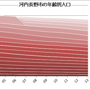 河内長野市の人口減少とダウンサイジングの可能性