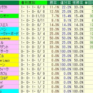 京王杯SC予想・2019年過去10年の種牡馬データ・東京競馬場芝1400m種牡馬データ