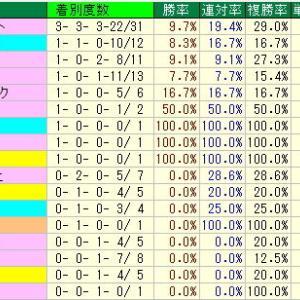 オークス予想・2019年過去10年の種牡馬データ・東京競馬場芝2400m種牡馬データ