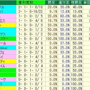平安S予想・2019年過去10年の種牡馬データ・京都競馬場D1900m種牡馬データ