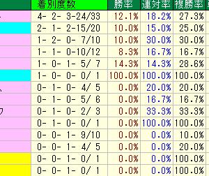 日本ダービー(東京優駿)予想・2019年過去10年の種牡馬データ・東京競馬場芝2400m種牡馬データ