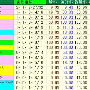 安田記念予想・2019年過去10年の種牡馬データ・東京競馬場芝1600m種牡馬データ