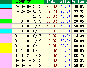 鳴尾記念予想・2019年過去10年の種牡馬データ・阪神競馬場芝2000m種牡馬データ