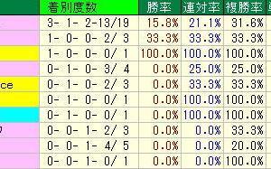 エプソムカップ予想・2019年過去10年の種牡馬データ・東京競馬場芝1800m種牡馬データ