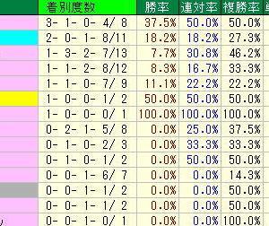 マーメイドS予想・2019年過去10年の種牡馬データ・阪神競馬場芝2000m種牡馬データ