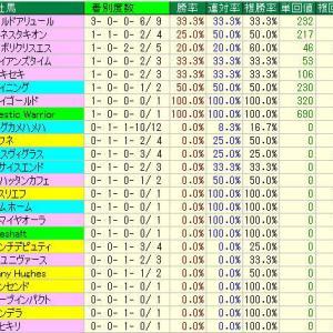 ユニコーンS予想・2019年過去10年の種牡馬データ・東京競馬場D1600m種牡馬データ