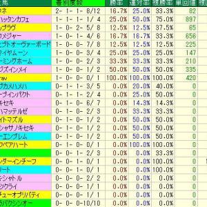 函館スプリントS予想・2019年過去10年の種牡馬データ・函館競馬場芝1200m種牡馬データ