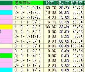 宝塚記念予想・2019年過去10年の種牡馬データ・阪神競馬場芝1200m種牡馬データ