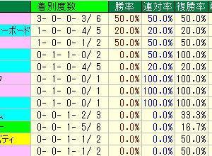 CBC賞予想・2019年過去5年の種牡馬データ・中京競馬場芝1200m種牡馬データ