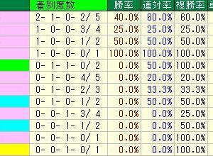 ラジオNIKKEI賞予想・2019年過去10年の種牡馬データ・福島競馬場芝1800m種牡馬データ