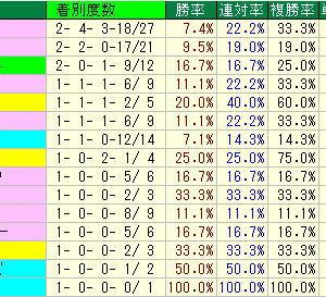 七夕賞予想・2019年過去10年の種牡馬データ・福島競馬場芝2000m種牡馬データ