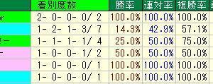 プロキオンS予想・2019年過去10年の種牡馬データ・阪神競馬場D1400m種牡馬データ