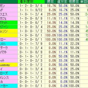 函館記念予想・2019年過去10年の種牡馬データ・函館競馬場芝2000m種牡馬データ