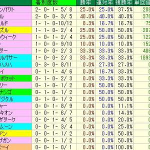 中京記念予想・2019年過去10年の種牡馬データ・中京競馬場芝1600m種牡馬データ