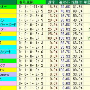 アイビスサマーダッシュ予想・2019年過去10年の種牡馬データ・新潟競馬場芝1000m種牡馬データ