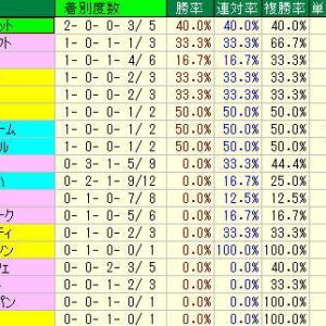 クイーンS予想・2019年過去10年の種牡馬データ・札幌競馬場芝1800m種牡馬データ