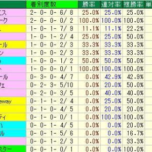エルムS予想・2019年過去10年の種牡馬データ・札幌競馬場D1700m種牡馬データ