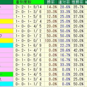関屋記念予想・2019年過去10年の種牡馬データ・新潟競馬場芝1600m種牡馬データ