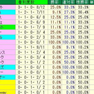札幌記念予想・2019年過去10年の種牡馬データ・札幌競馬場芝2000m種牡馬データ