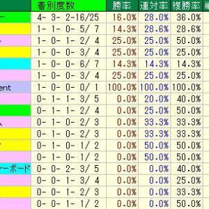 北九州記念予想・2019年過去10年の種牡馬データ・小倉競馬場芝1200m種牡馬データ