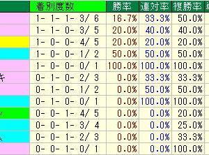 キーンランドカップ予想・2019年過去10年の種牡馬データ・札幌競馬場芝1200m種牡馬データ
