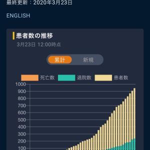 東京封鎖!?新型コロナウイルスのパンデミックは更に加速