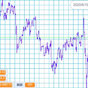 2020/6/19 外国為替公示相場 米ドル