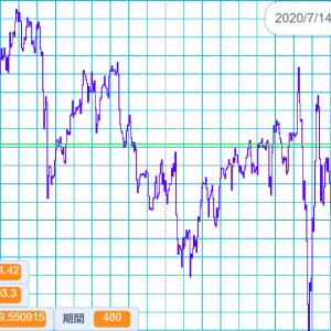 2020/7/14 外国為替公示相場 米ドル