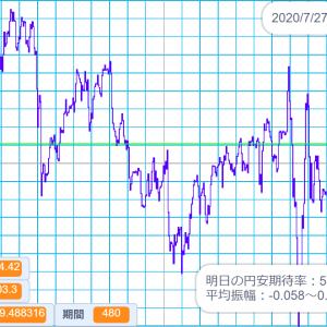 2020/7/27 外国為替公示相場 米ドル